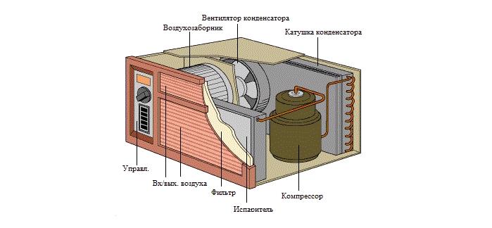 Кондиционер оконного типа - структура