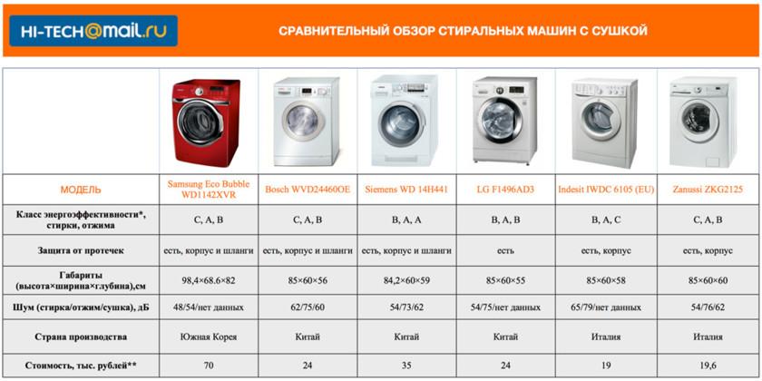 Стоимость стиральной машинки