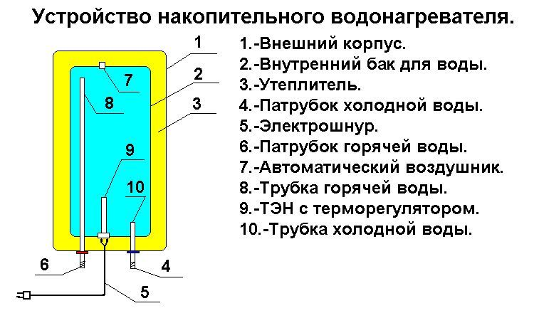 Устройство водонагревателя накопительного типа